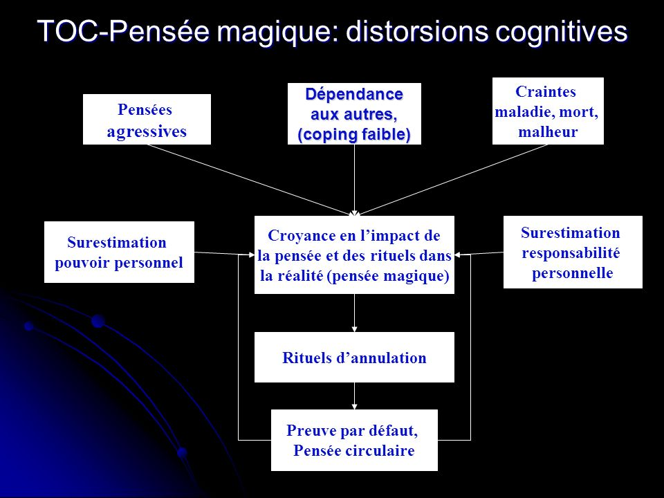 TOC-Pensée magique: distorsions cognitives