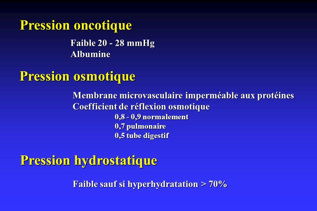 Pression hydrostatique Faible sauf si hyperhydratation > 70%