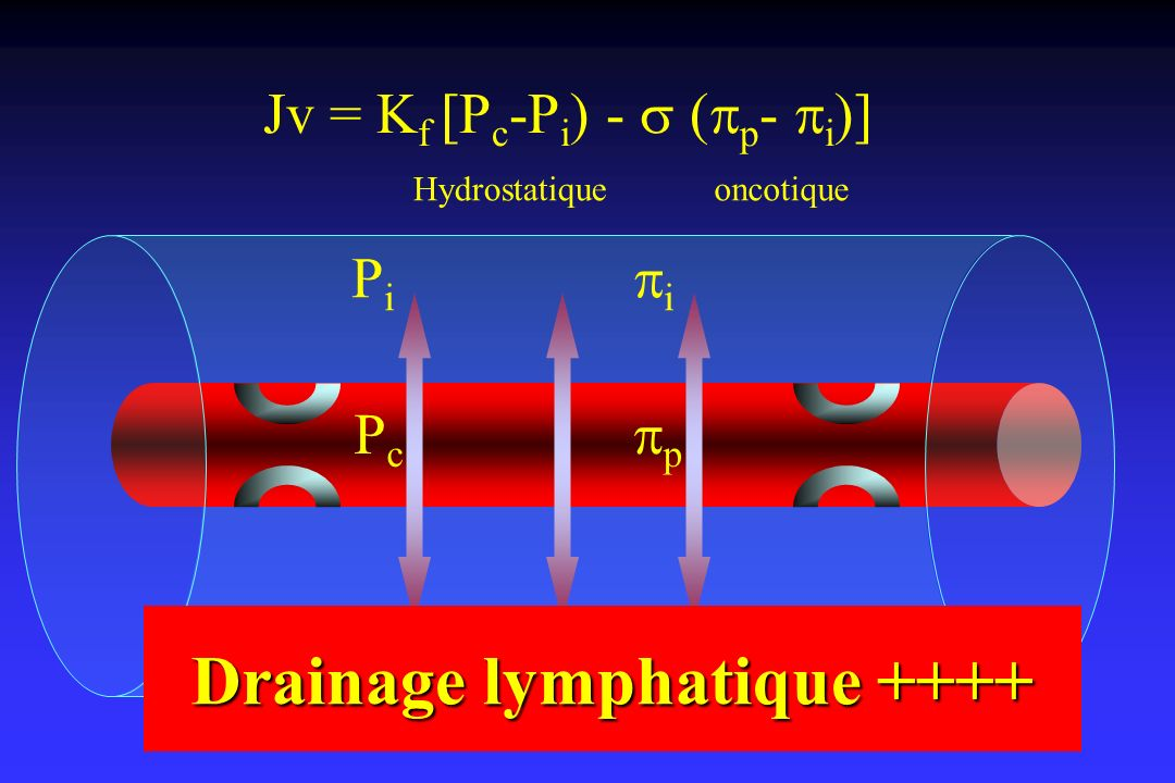 Drainage lymphatique ++++
