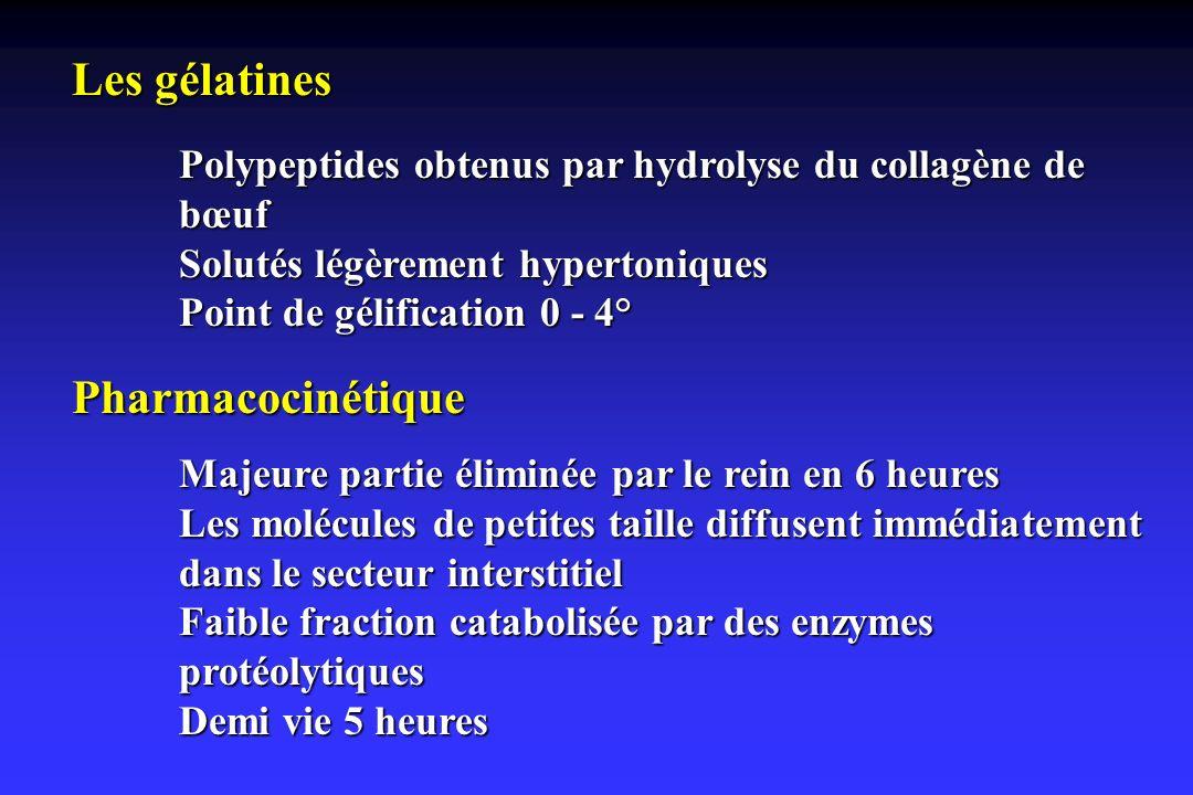 Les gélatines Pharmacocinétique