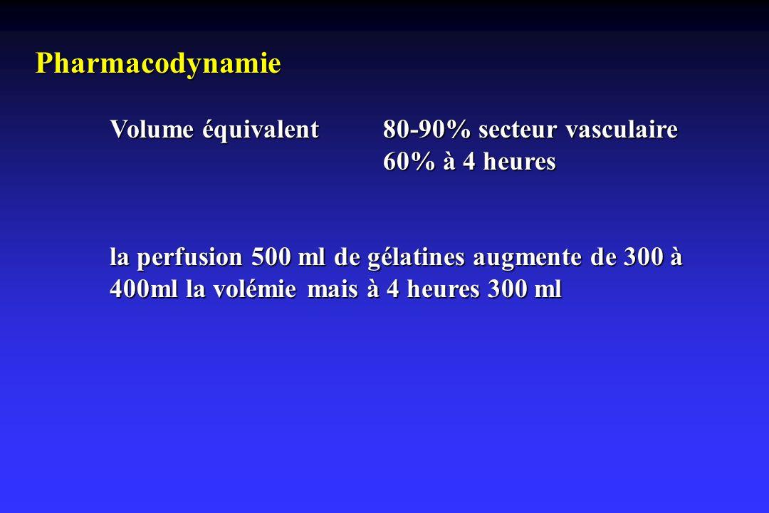 Pharmacodynamie Volume équivalent 80-90% secteur vasculaire