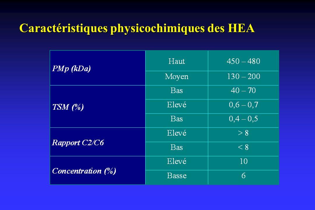 Caractéristiques physicochimiques des HEA