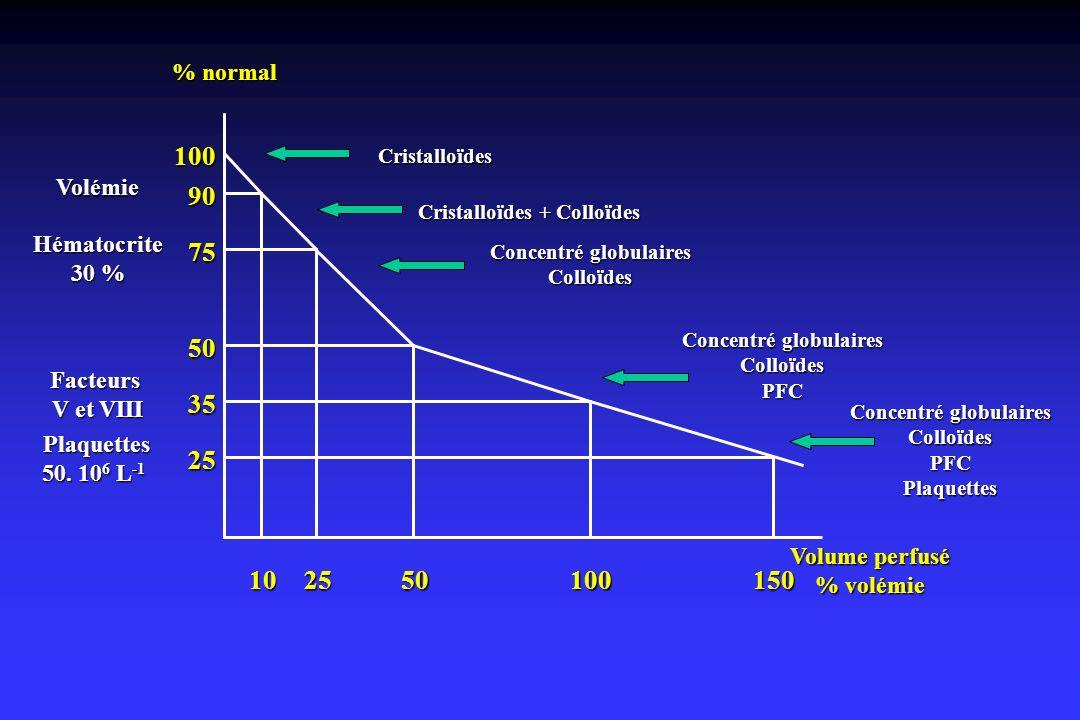 10 25 50 100 150 35 75 90 % normal Volémie Hématocrite 30 % Facteurs