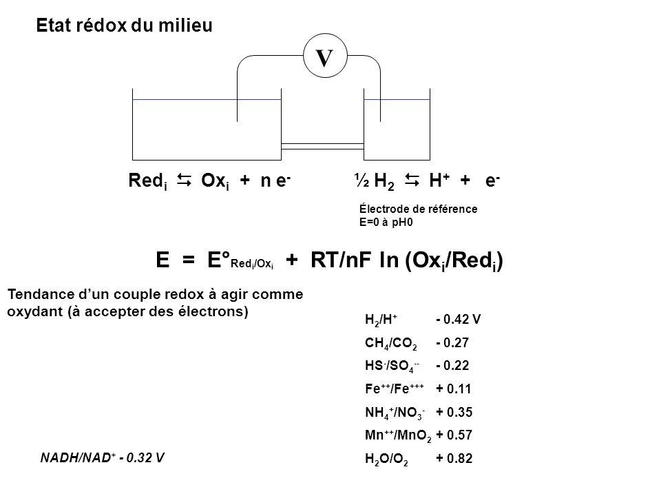 V E = E°Redi/Oxi + RT/nF ln (Oxi/Redi) Etat rédox du milieu