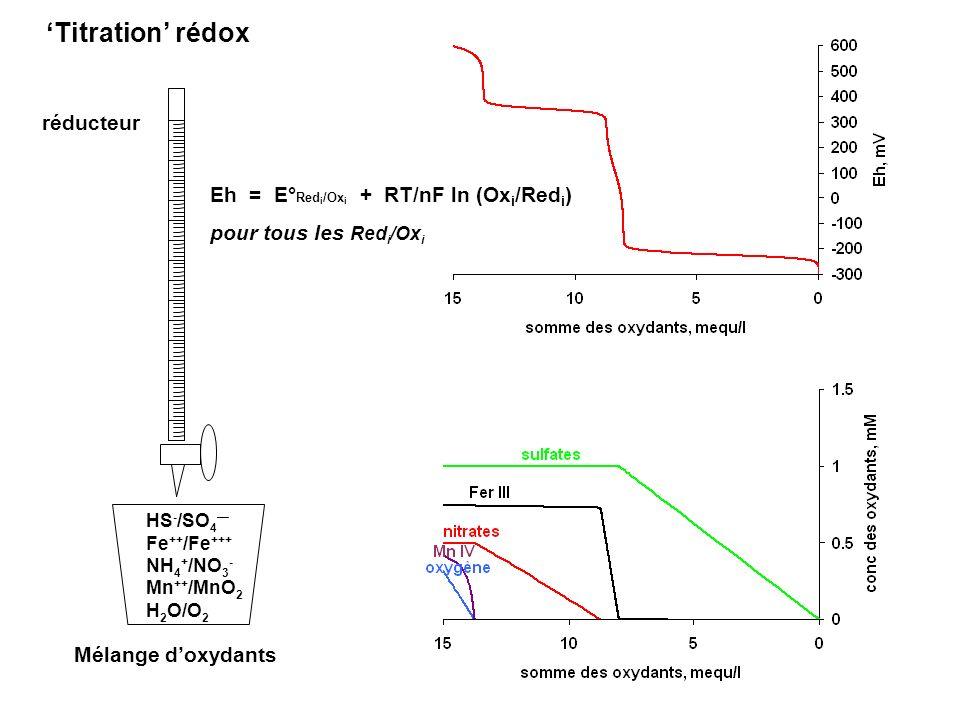 'Titration' rédox réducteur Eh = E°Redi/Oxi + RT/nF ln (Oxi/Redi)