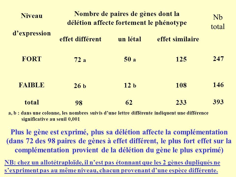 Nombre de paires de gènes dont la délétion affecte fortement le phénotype