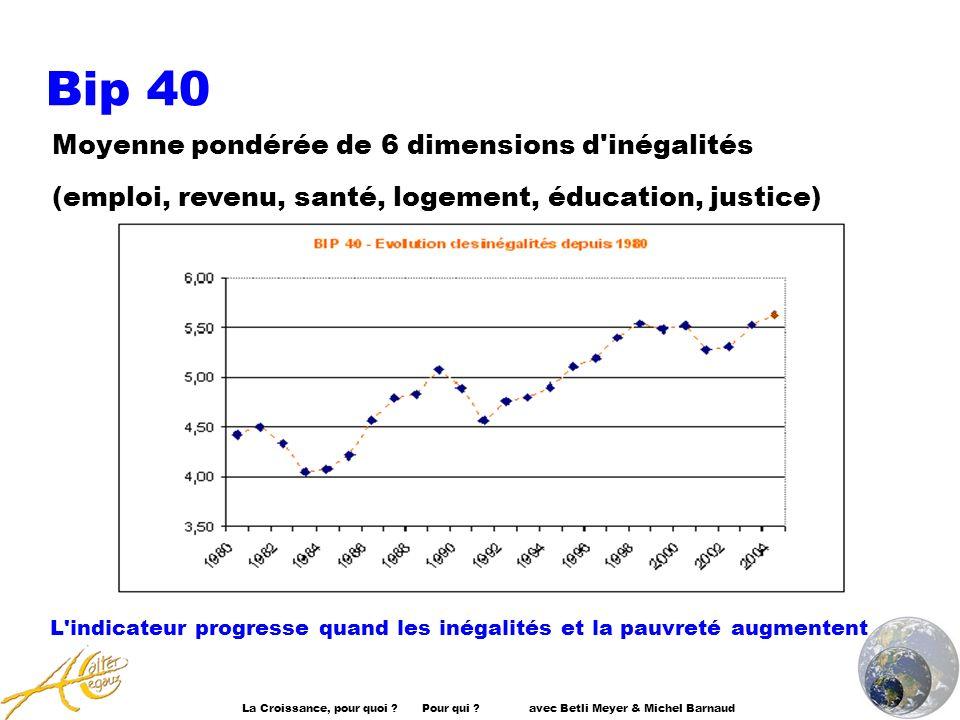 L indicateur progresse quand les inégalités et la pauvreté augmentent