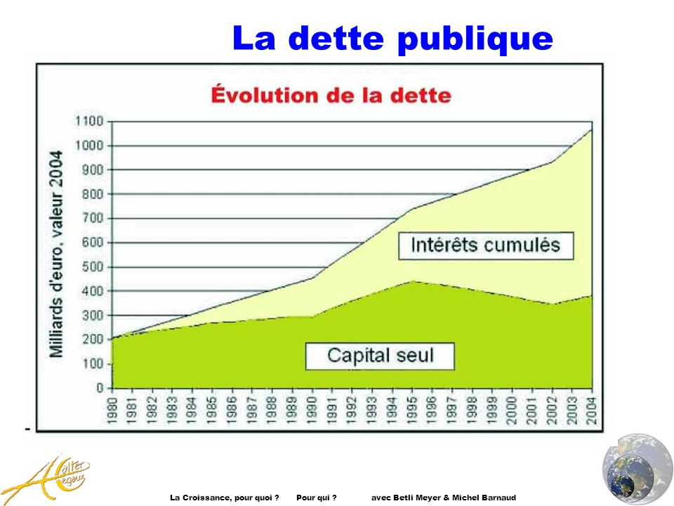 La dette publique La Croissance, pour quoi . Pour qui .