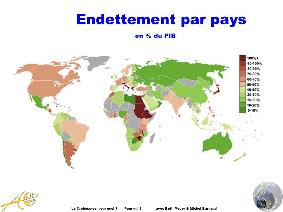 Endettement par pays en % du PIB