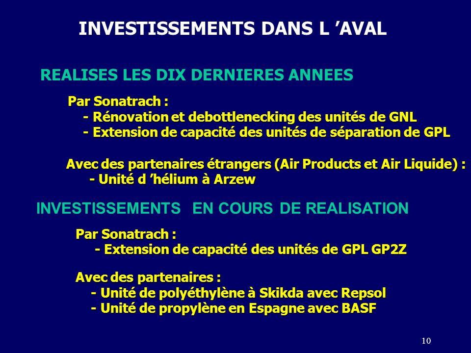 INVESTISSEMENTS DANS L 'AVAL