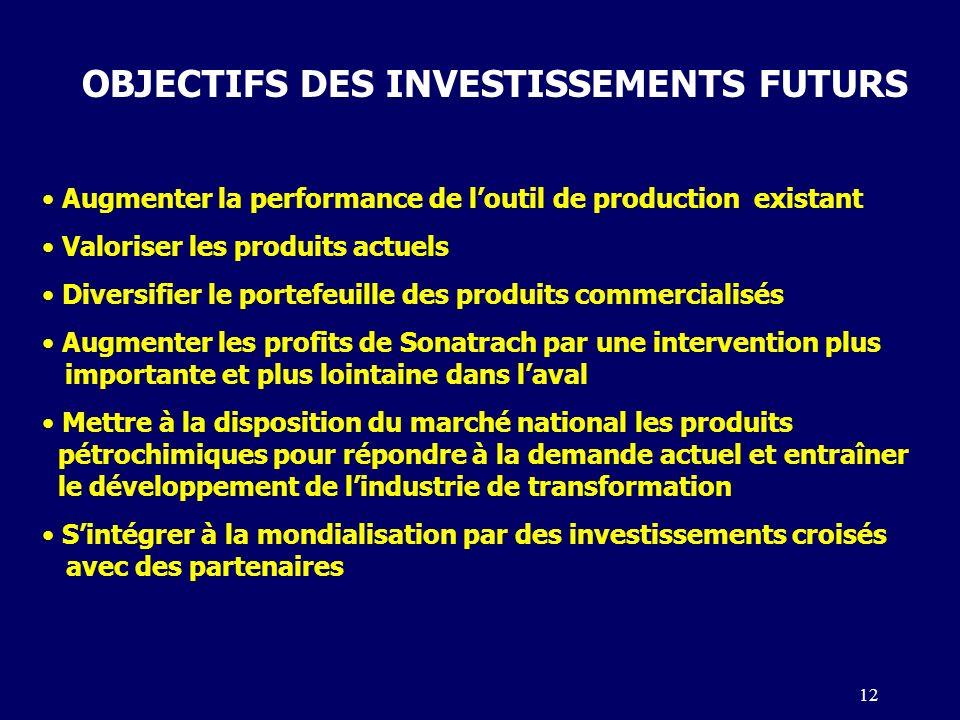 OBJECTIFS DES INVESTISSEMENTS FUTURS