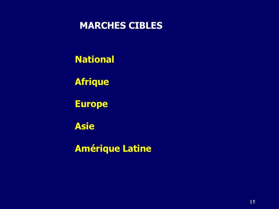 MARCHES CIBLES National Afrique Europe Asie Amérique Latine