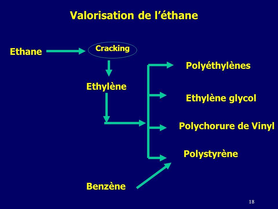 Valorisation de l'éthane