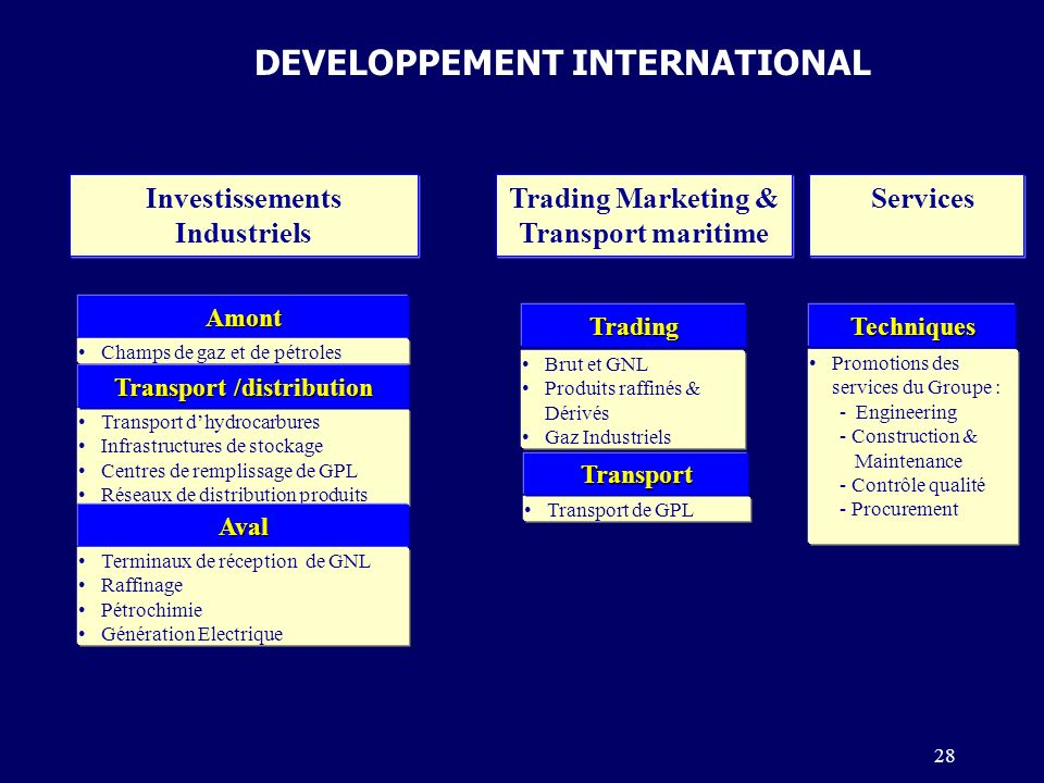 Trading Marketing & Transport maritime