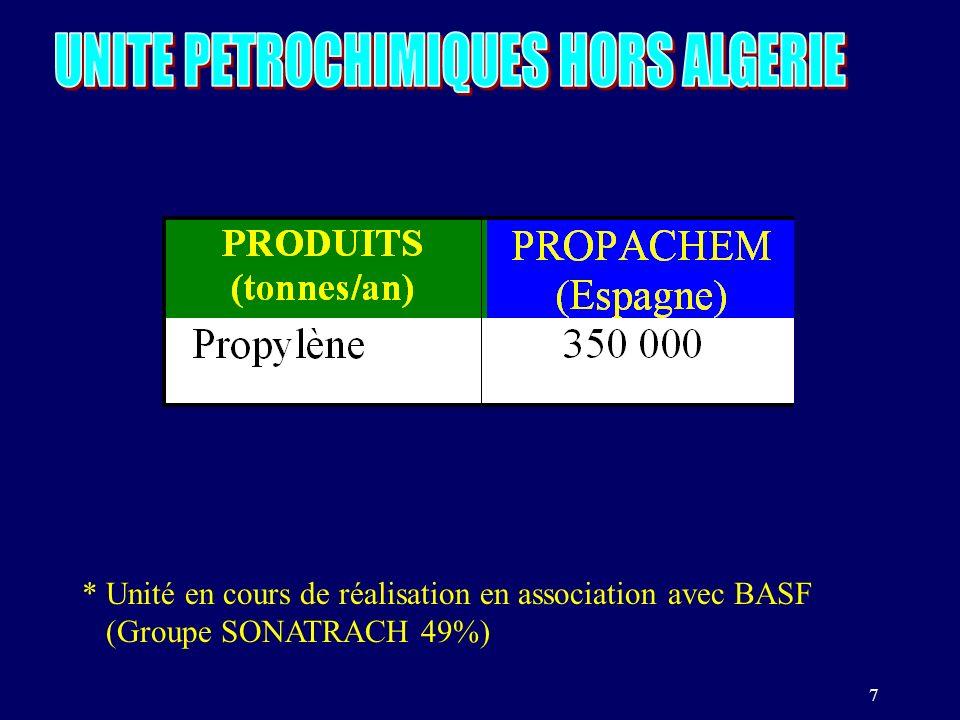 UNITE PETROCHIMIQUES HORS ALGERIE