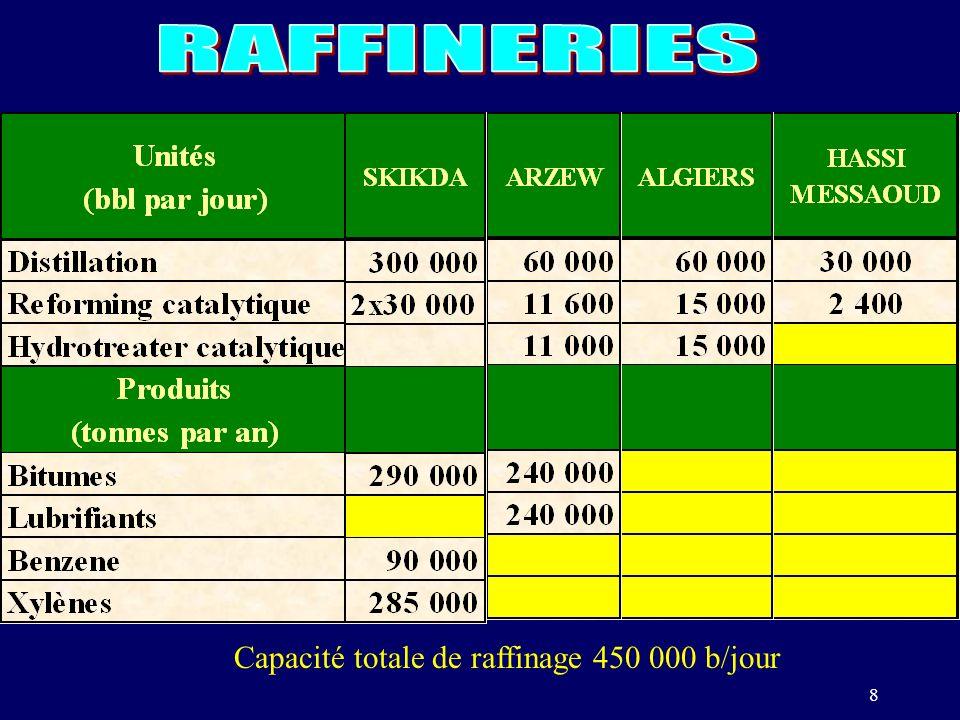 RAFFINERIES Capacité totale de raffinage 450 000 b/jour