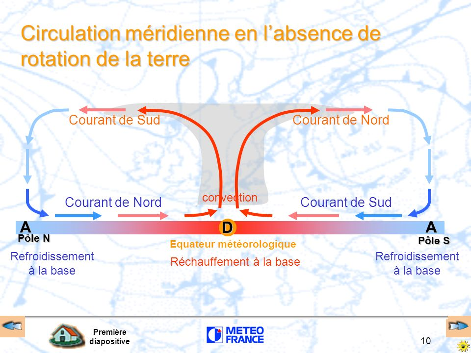 Circulation méridienne en l'absence de rotation de la terre