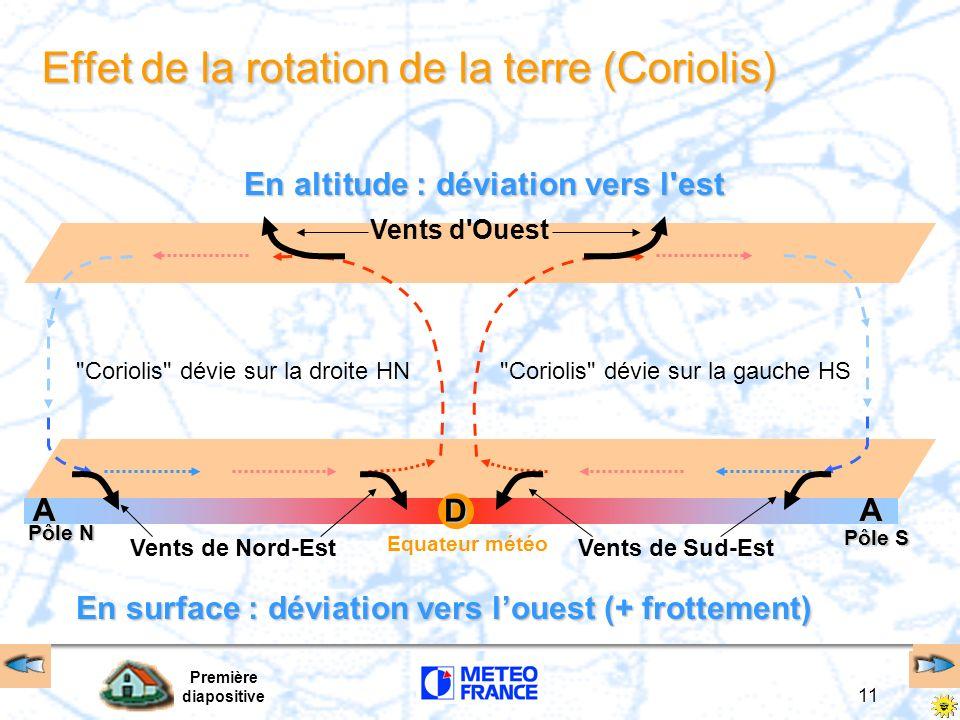 Effet de la rotation de la terre (Coriolis)