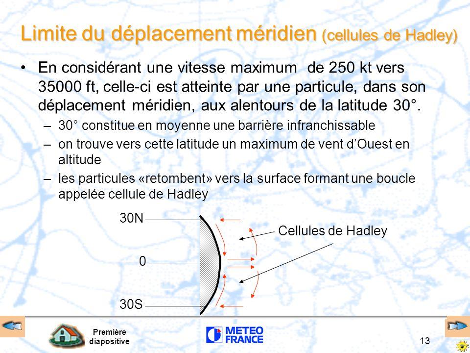 Limite du déplacement méridien (cellules de Hadley)