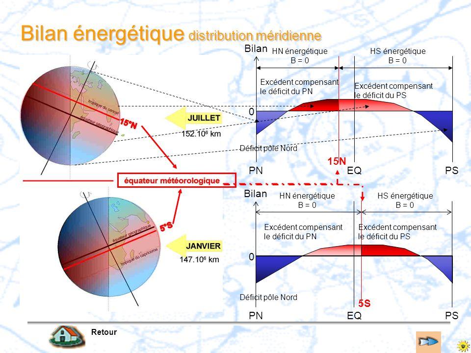 Bilan énergétique distribution méridienne