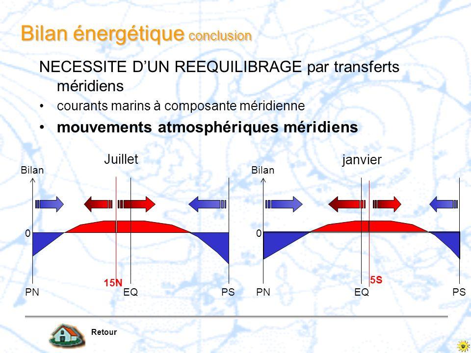 Bilan énergétique conclusion