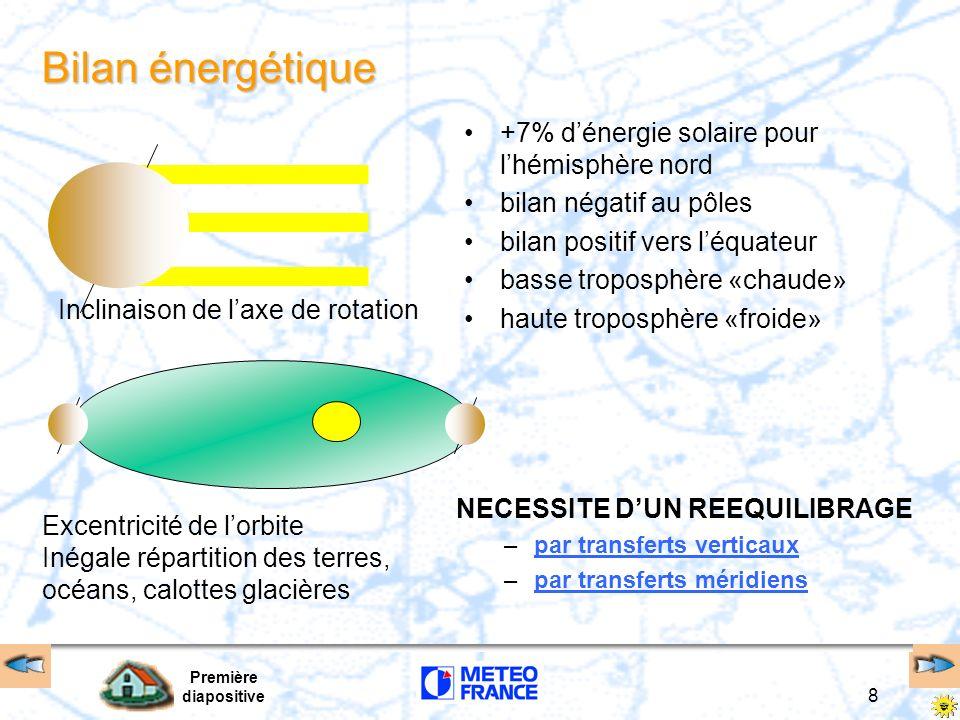 Bilan énergétique +7% d'énergie solaire pour l'hémisphère nord
