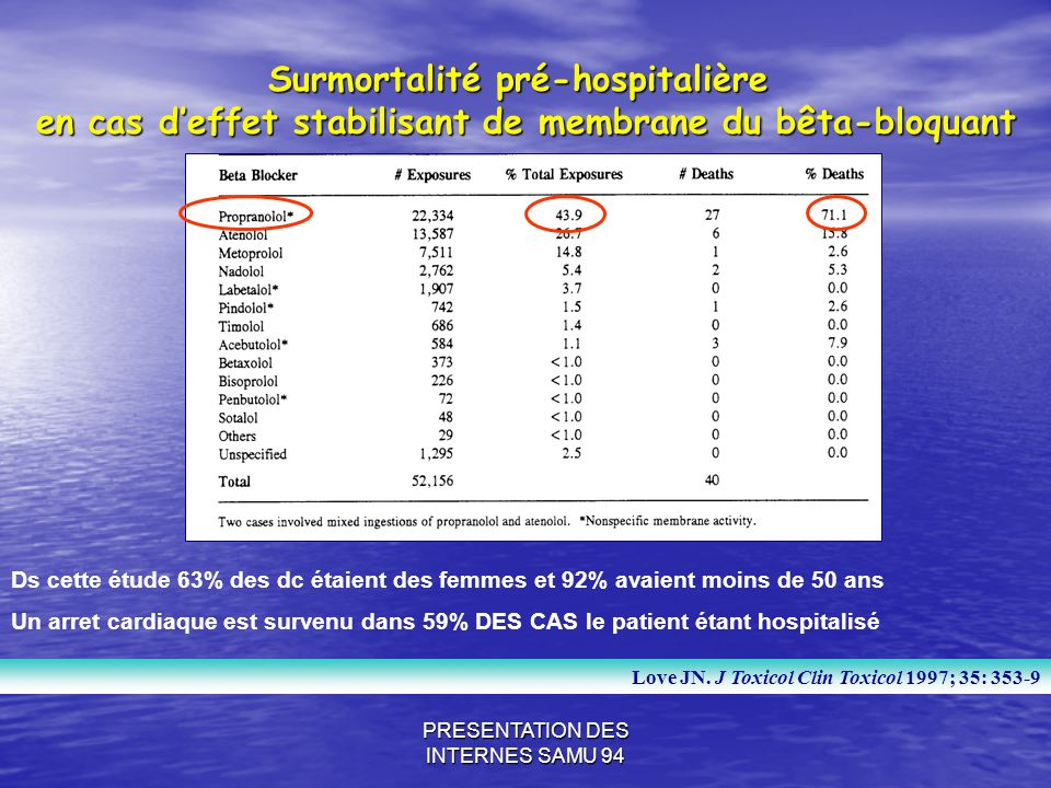 Surmortalité pré-hospitalière
