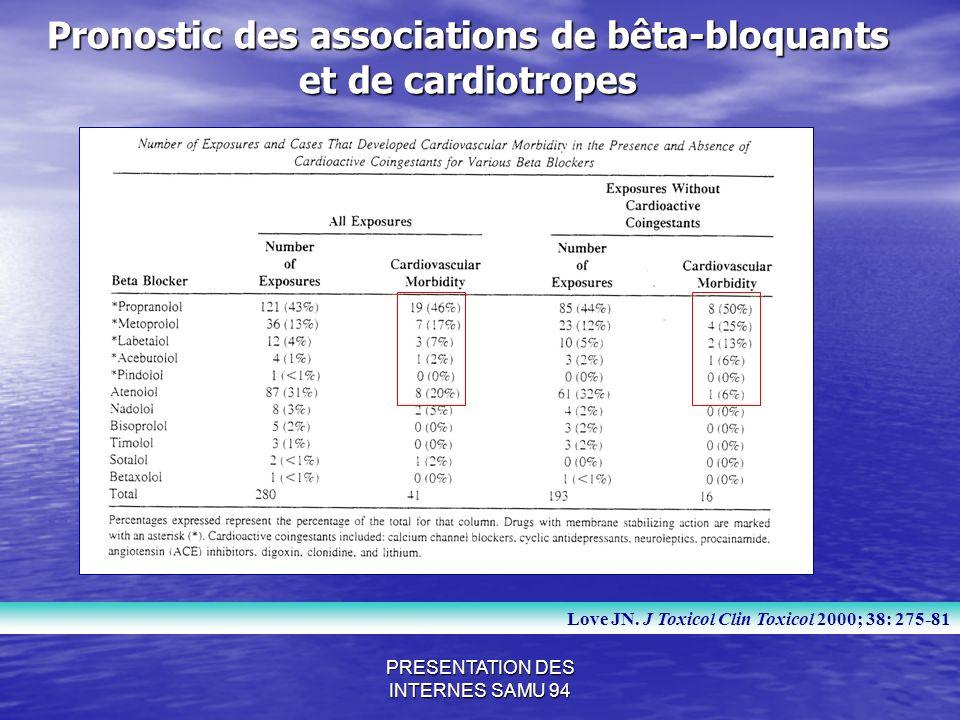 Pronostic des associations de bêta-bloquants et de cardiotropes