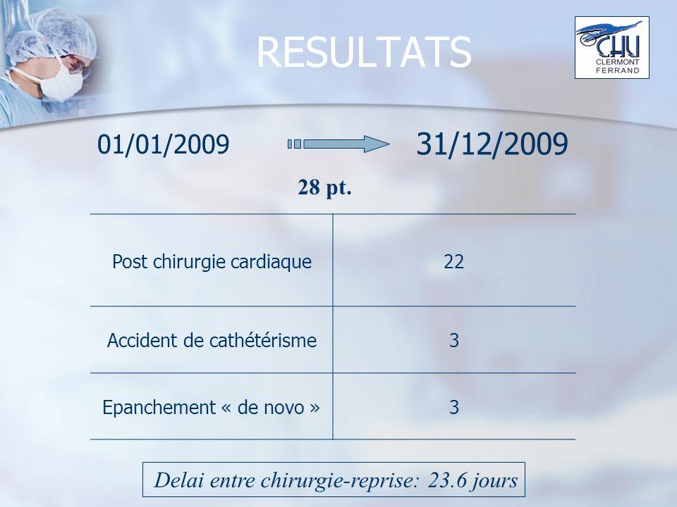 RESULTATS 01/01/2009. 31/12/2009. 28 pt. Post chirurgie cardiaque. 22. Accident de cathétérisme.