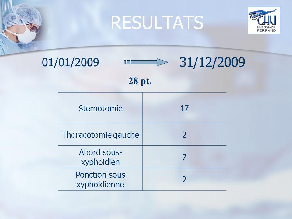 RESULTATS 31/12/2009 01/01/2009 28 pt. Sternotomie 17