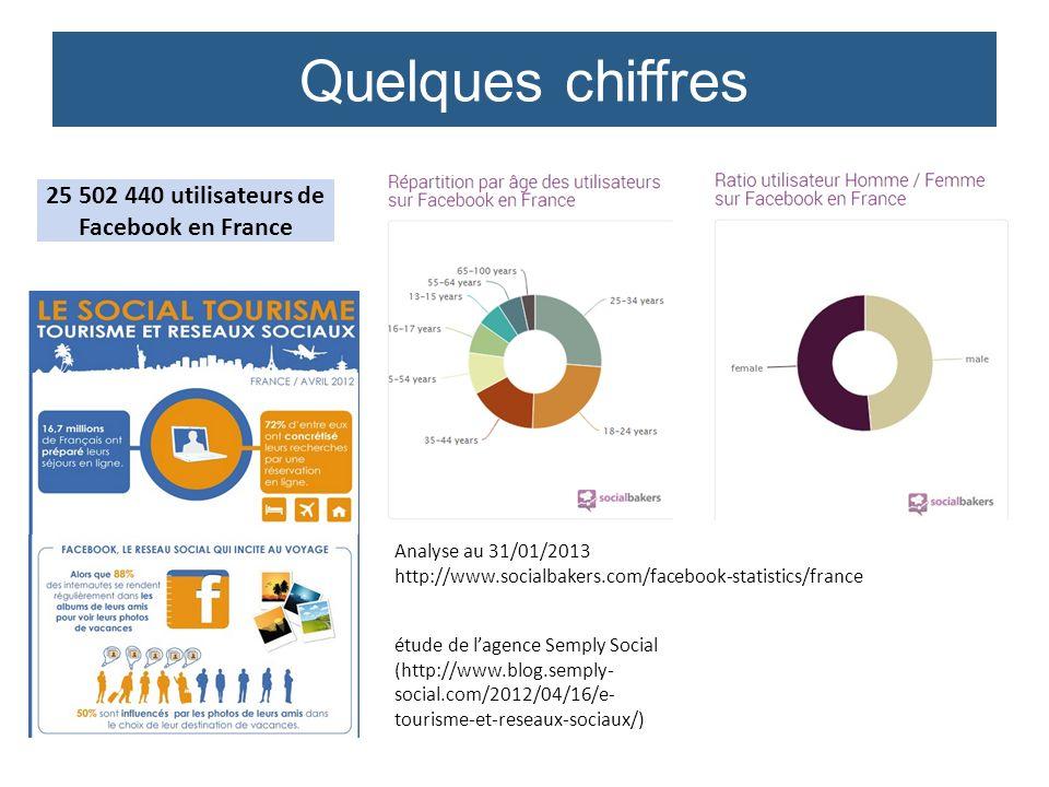 25 502 440 utilisateurs de Facebook en France