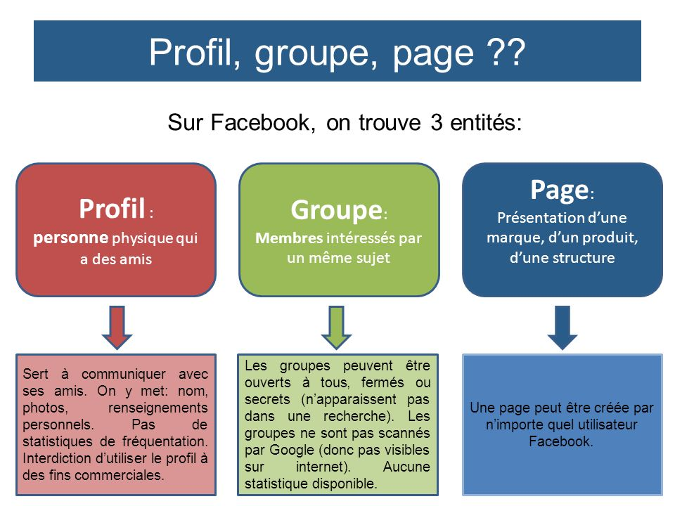 Profil, groupe, page Page: Profil : Groupe: