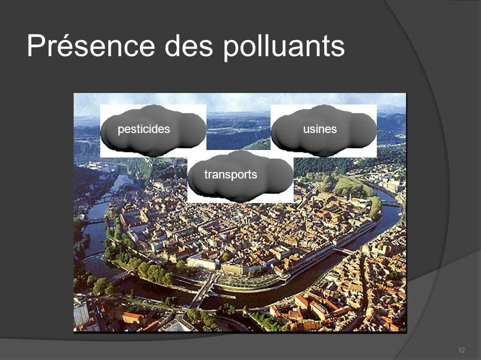 Présence des polluants