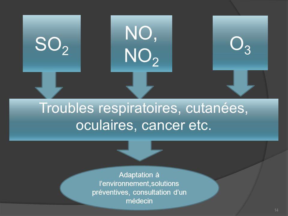 Troubles respiratoires, cutanées, oculaires, cancer etc.