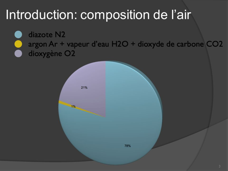 Introduction: composition de l'air