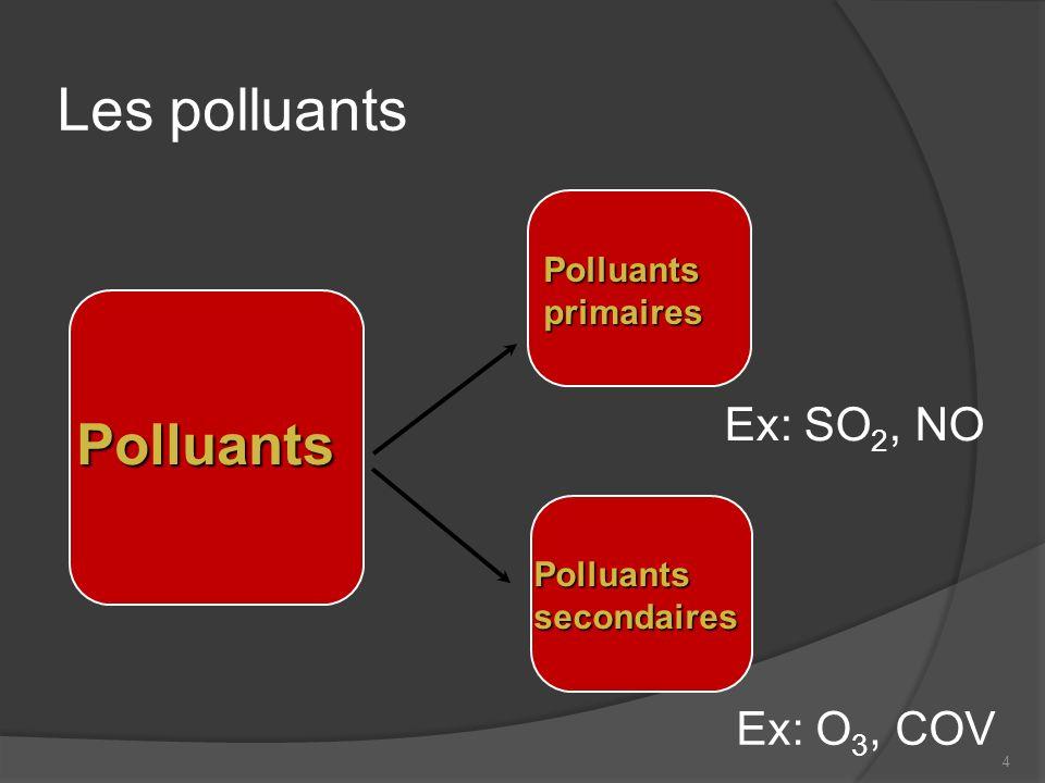 Les polluants Polluants Ex: SO2, NO Ex: O3, COV Polluants primaires
