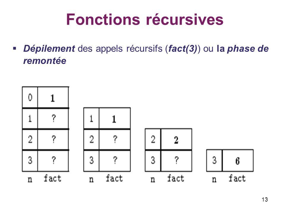 Fonctions récursives Dépilement des appels récursifs (fact(3)) ou la phase de remontée