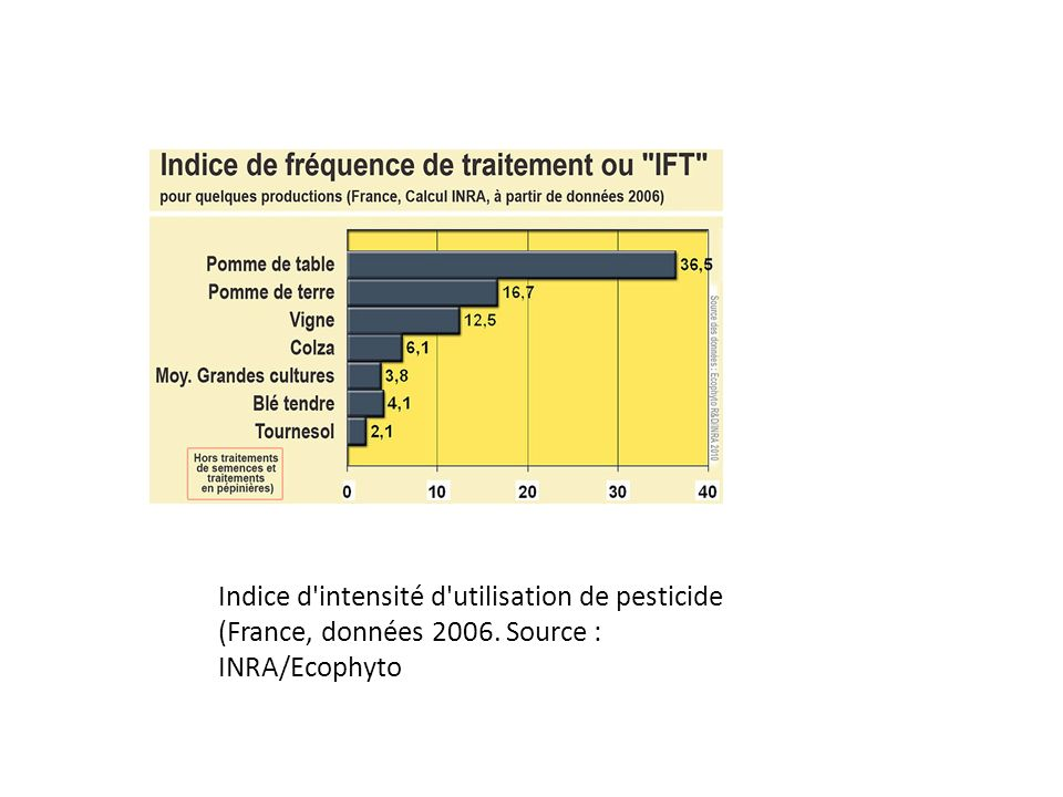 Indice d intensité d utilisation de pesticide (France, données 2006