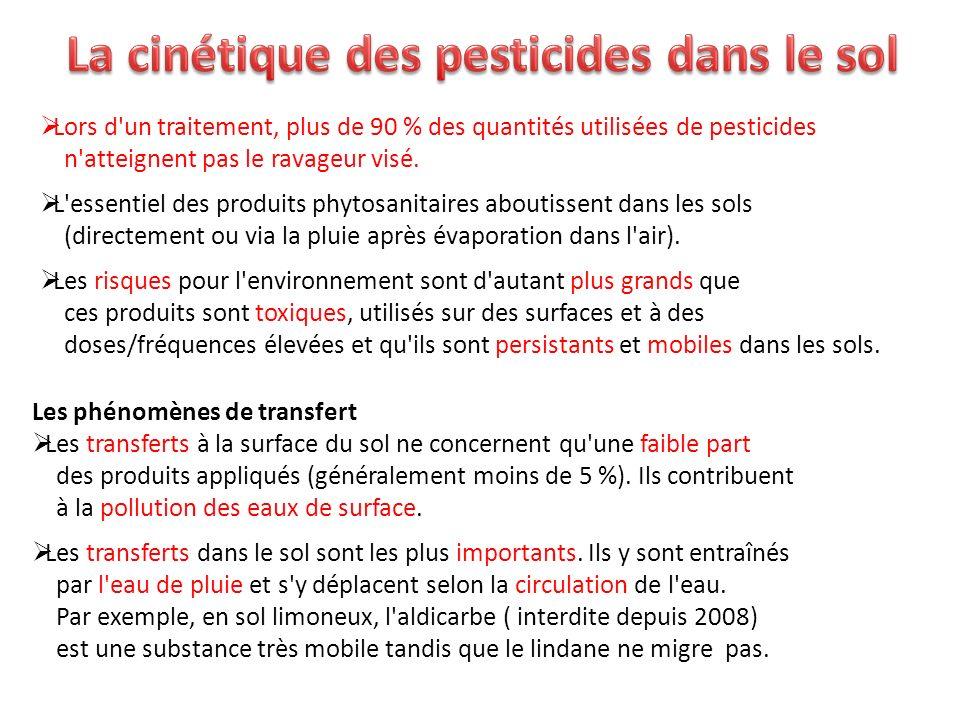 La cinétique des pesticides dans le sol