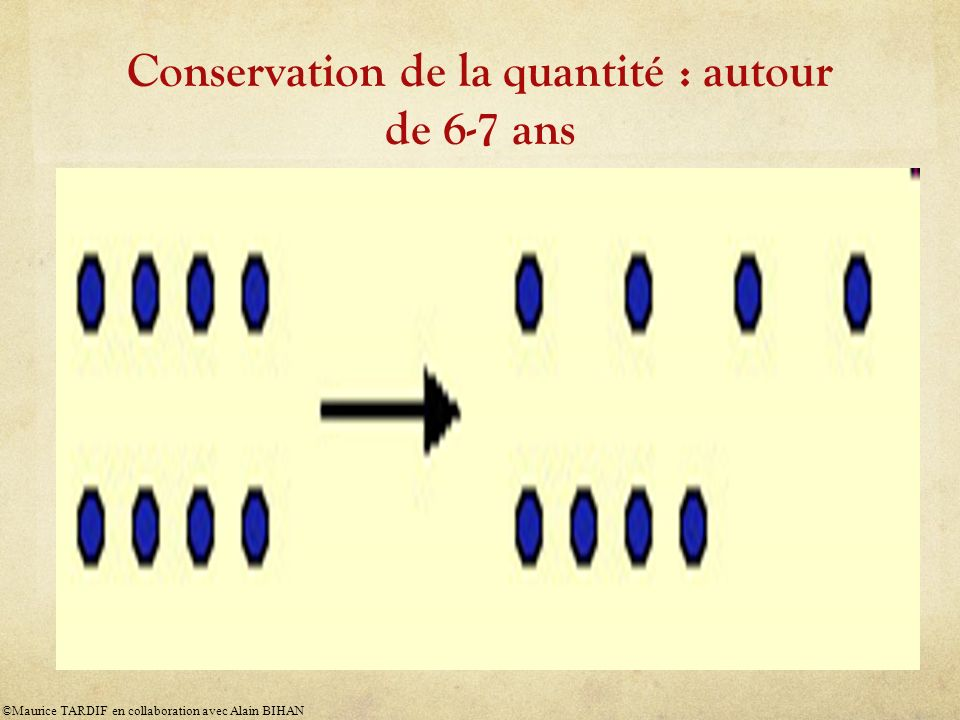 Conservation de la quantité : autour de 6-7 ans