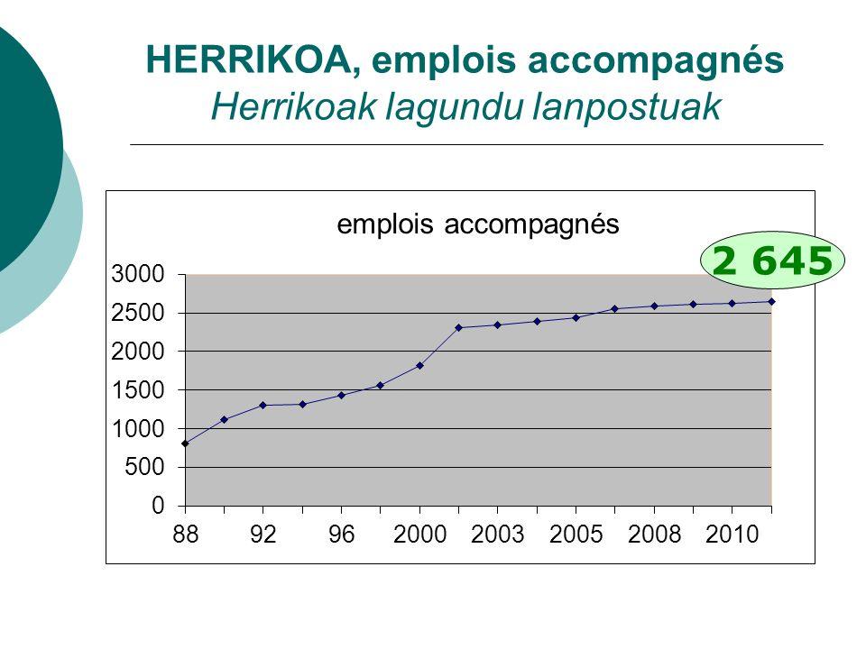 HERRIKOA, emplois accompagnés Herrikoak lagundu lanpostuak