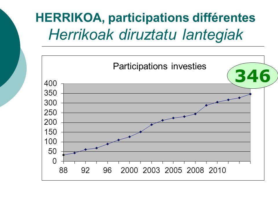 HERRIKOA, participations différentes Herrikoak diruztatu lantegiak