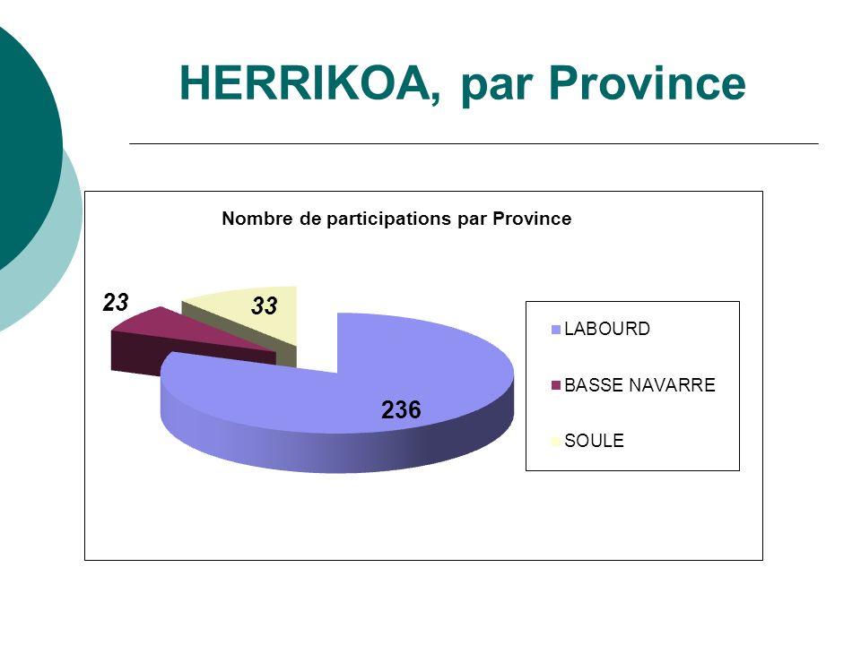 HERRIKOA, par Province