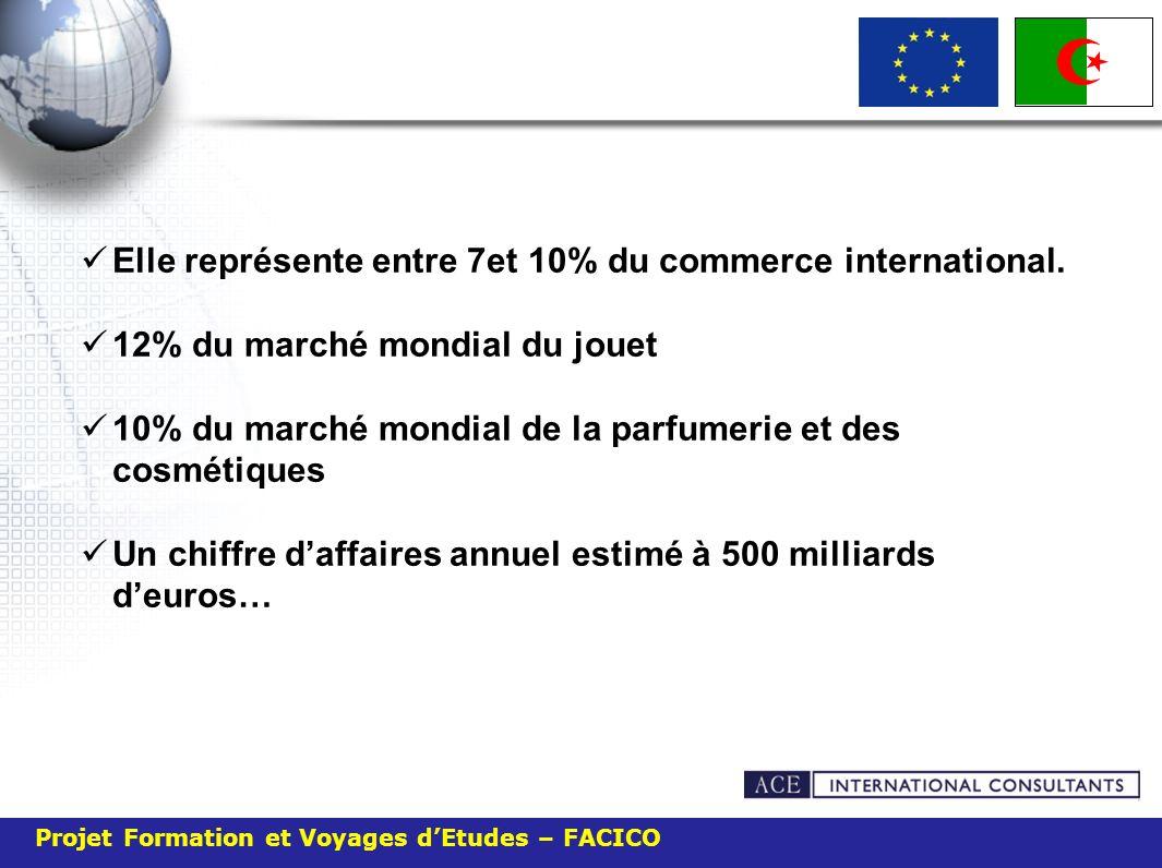 Elle représente entre 7et 10% du commerce international.