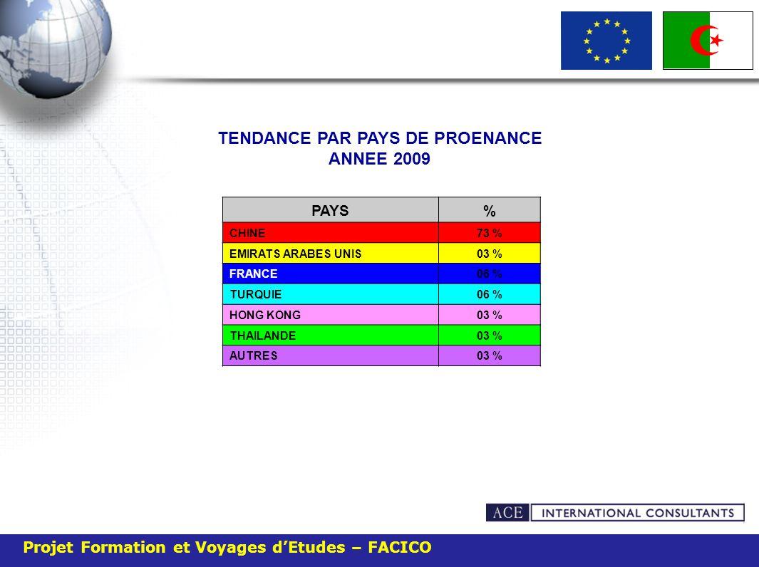 TENDANCE PAR PAYS DE PROENANCE