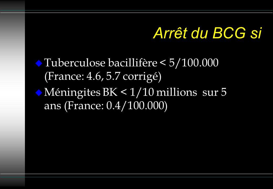 Arrêt du BCG si Tuberculose bacillifère < 5/100.000 (France: 4.6, 5.7 corrigé) Méningites BK < 1/10 millions sur 5 ans (France: 0.4/100.000)
