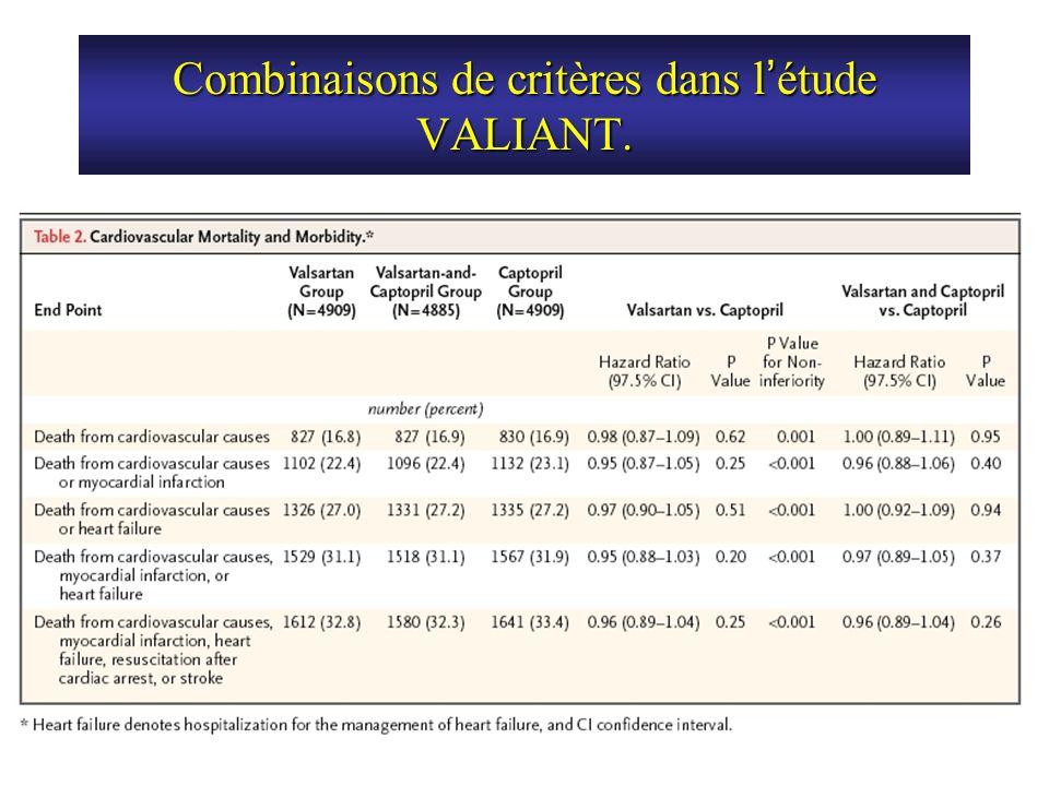 Combinaisons de critères dans l'étude VALIANT.