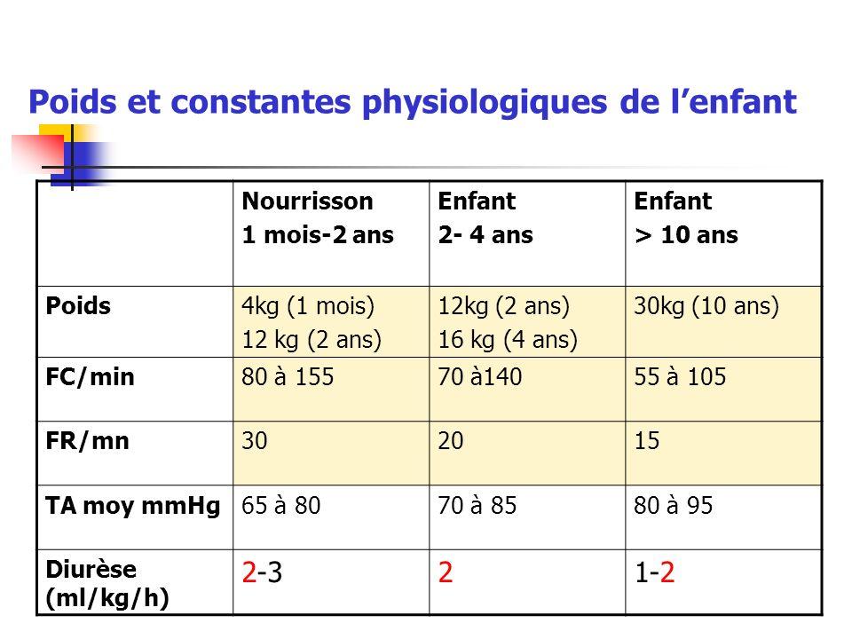Poids et constantes physiologiques de l'enfant