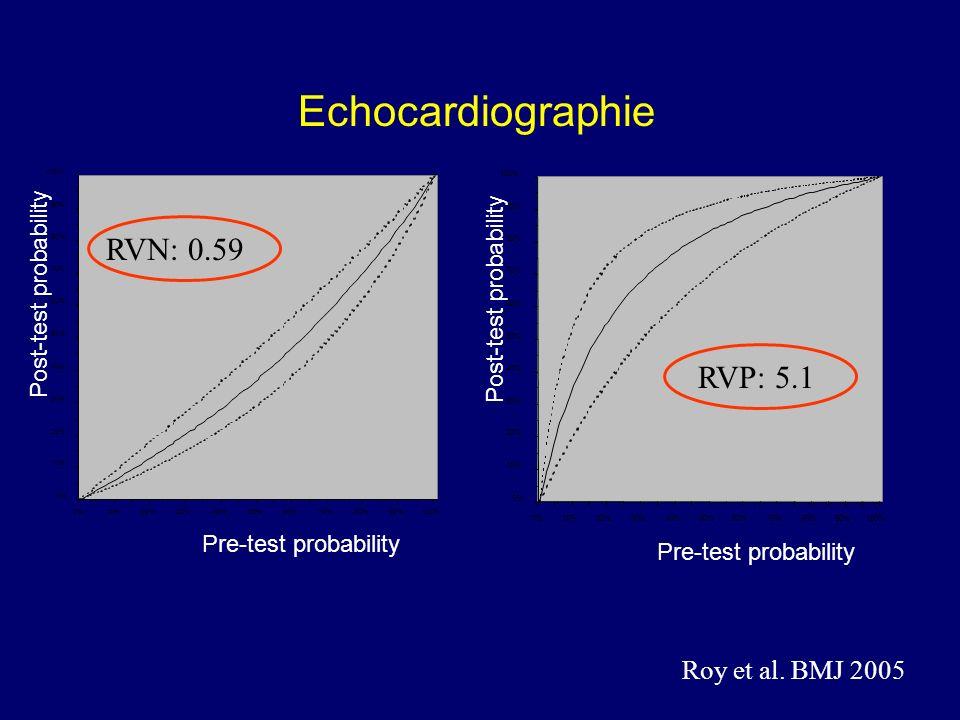 Echocardiographie RVN: 0.59 RVP: 5.1 Roy et al. BMJ 2005