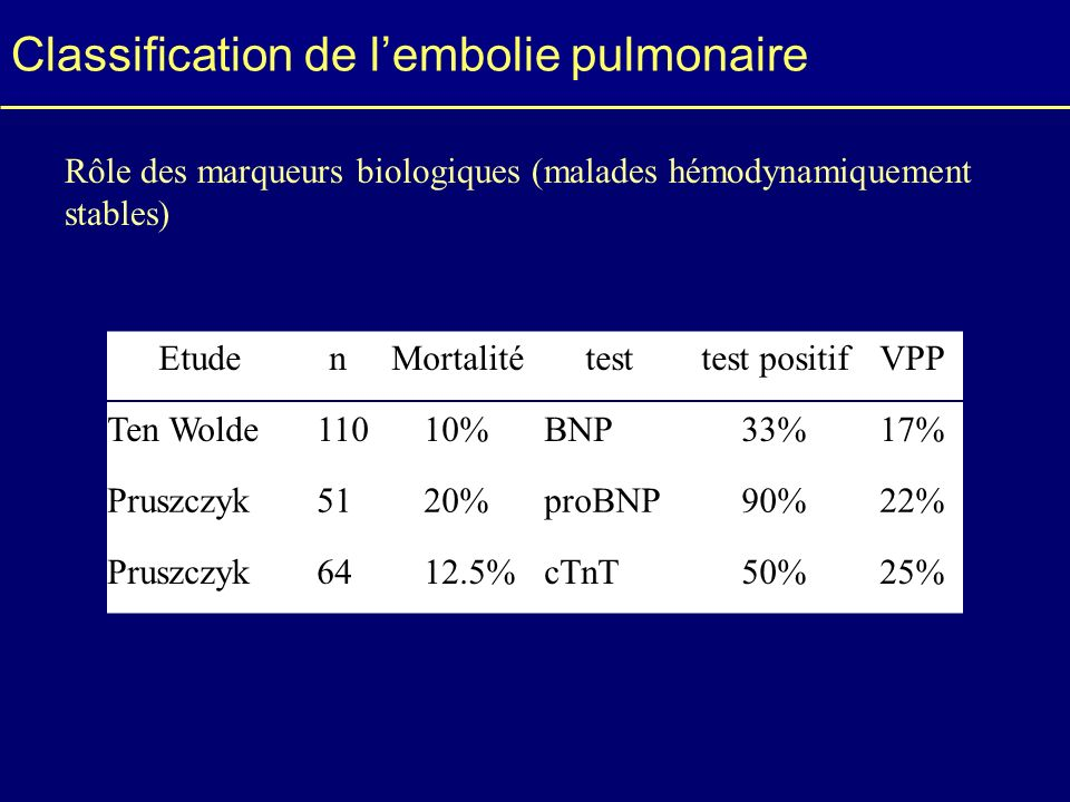 Classification de l'embolie pulmonaire
